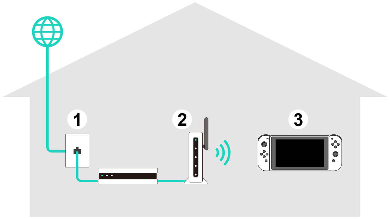 Si acercas tu Switch al router bajarás el ping